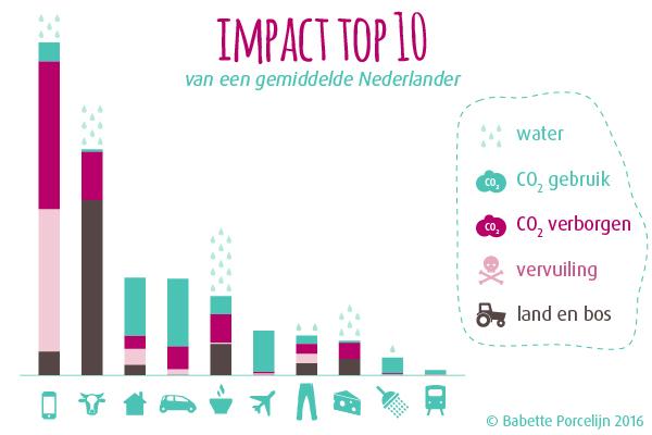 Geluk - impact top 10. voordelen van minimalisme